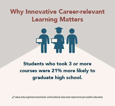 What Innovative Career-relevant Learning Matters. Students who took 3 or more CTE courses were 21% more likely to graduate high school.