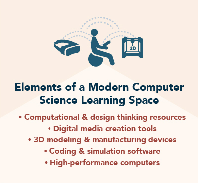 Elements of a Modern Computer Science Learning Space: Computational & design thinking resources, Digital media creation tools, 3D modeling & manufacturing devices, Coding & simulation software, High-performance computers