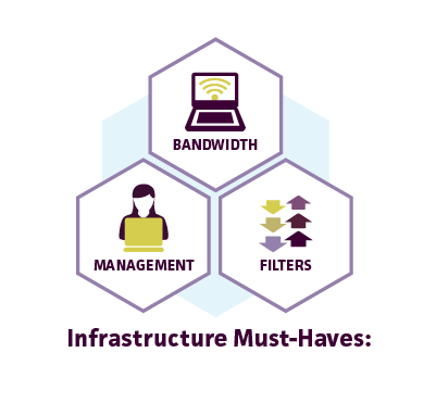 Infrastructure must-haves