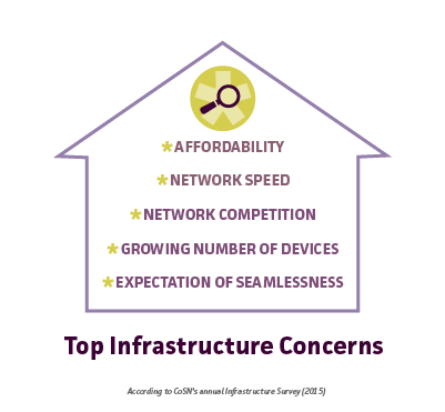 Top infrastructure concerns