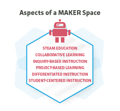 Aspects of Maker