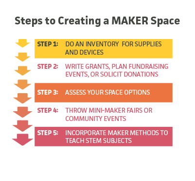Steps to creating a maker space