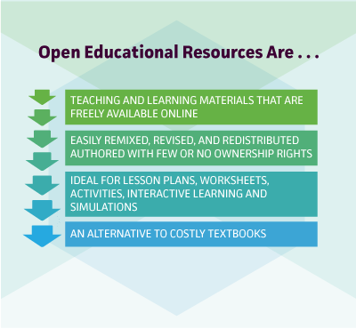 Oer digital curriculum k 12 blueprint why oer matters description of oer resources malvernweather Choice Image