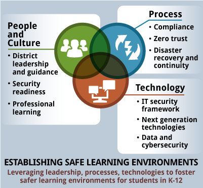 establishing safe learning environments