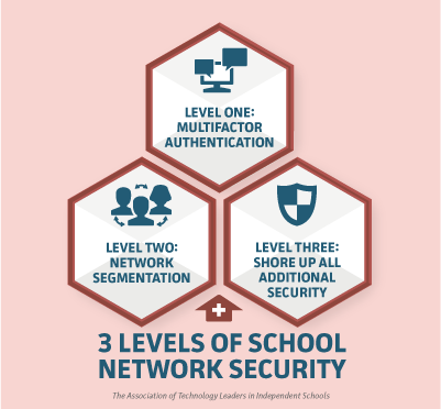3 levels of school network security