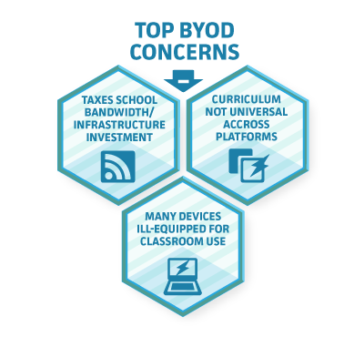 Byod k 12 blueprint malvernweather Images