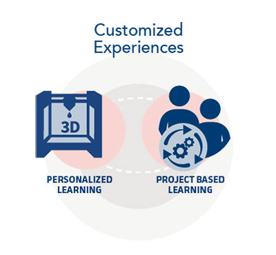 Digital transformation k 12 blueprint here are the ways that a comprehensive digital transformation approach is dramatically shifting education in todays classrooms malvernweather Images