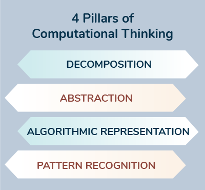 4 Pillars of Computational Thinking: decompisition, abstraction, algorithmic representation, pattern recognition