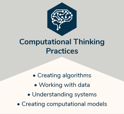 Computational Thinking Practice: creating algorithms, working with data, understanding systems, creating computational models