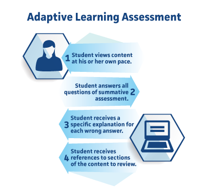 Personalized learning k 12 blueprint these resources will show you how to support personalized learning in order to maximize student engagement and achievement malvernweather Gallery