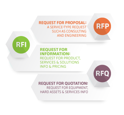 Rfp K 12 Blueprint