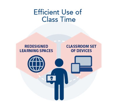 Digital transformation k 12 blueprint here are the ways that a comprehensive digital transformation approach is dramatically shifting education in todays classrooms malvernweather Image collections
