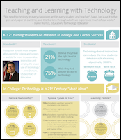 Teaching and Learning with Technology Infographic